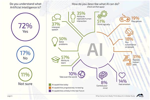 Artificial Intelligence Training