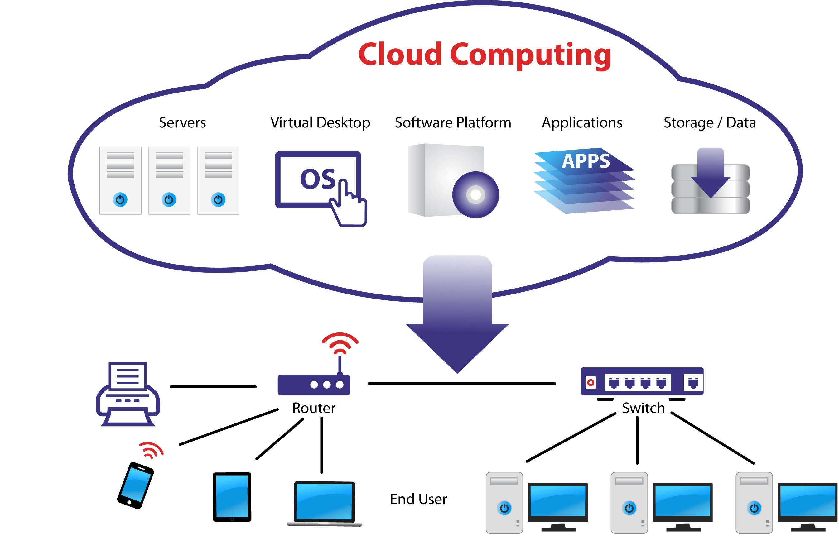 Cloud Computing Course Cloud Computing Certification