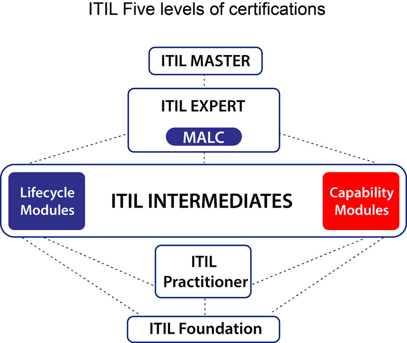 It Service Management Training Itil Foundation Certified Course