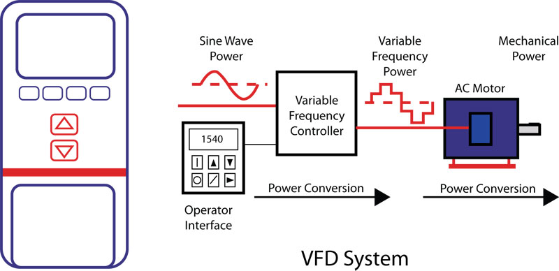 VFD Programming Training Institute - Course Fees | Livewire