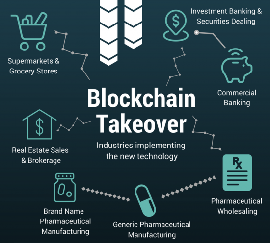 Industries-On-Blockchain