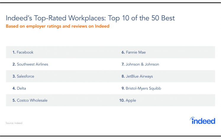 salesforce rank in indeed